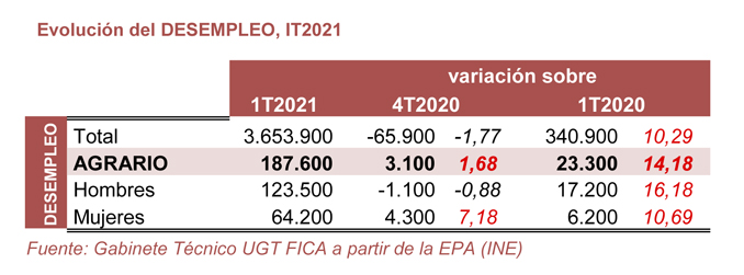 210429 Cuadro Agrario Desempleo