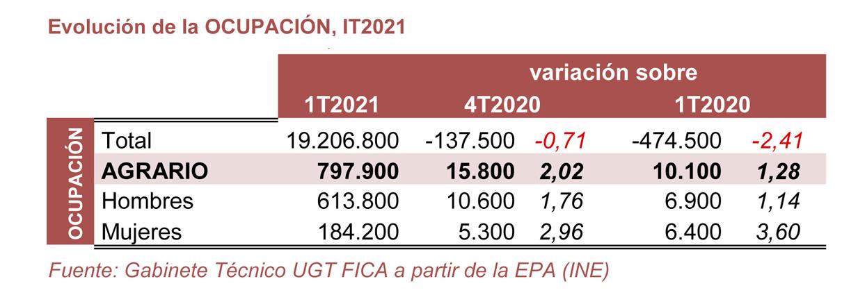 210429 Cuadro Agrario Ocupacion