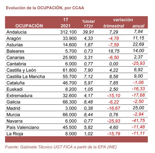 210429 Cuadro Agrario Ocupacion CCAA